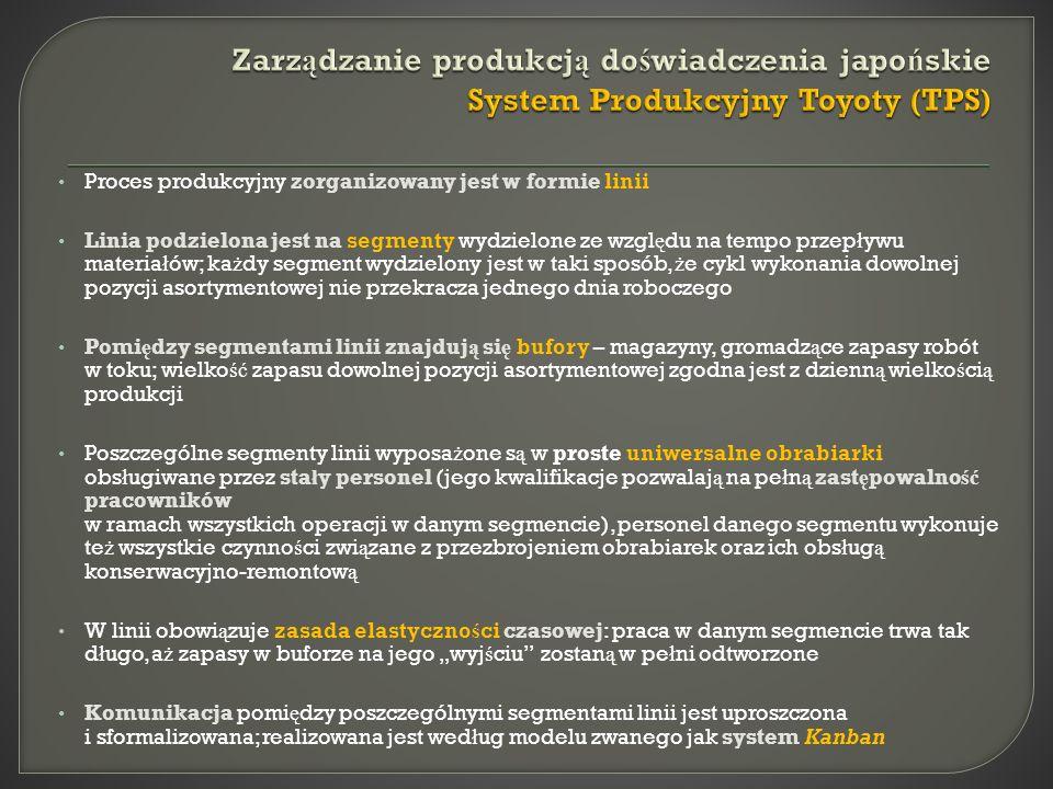 Zarządzanie produkcją doświadczenia japońskie System Produkcyjny Toyoty (TPS)