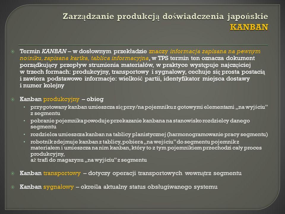 Zarządzanie produkcją doświadczenia japońskie KANBAN