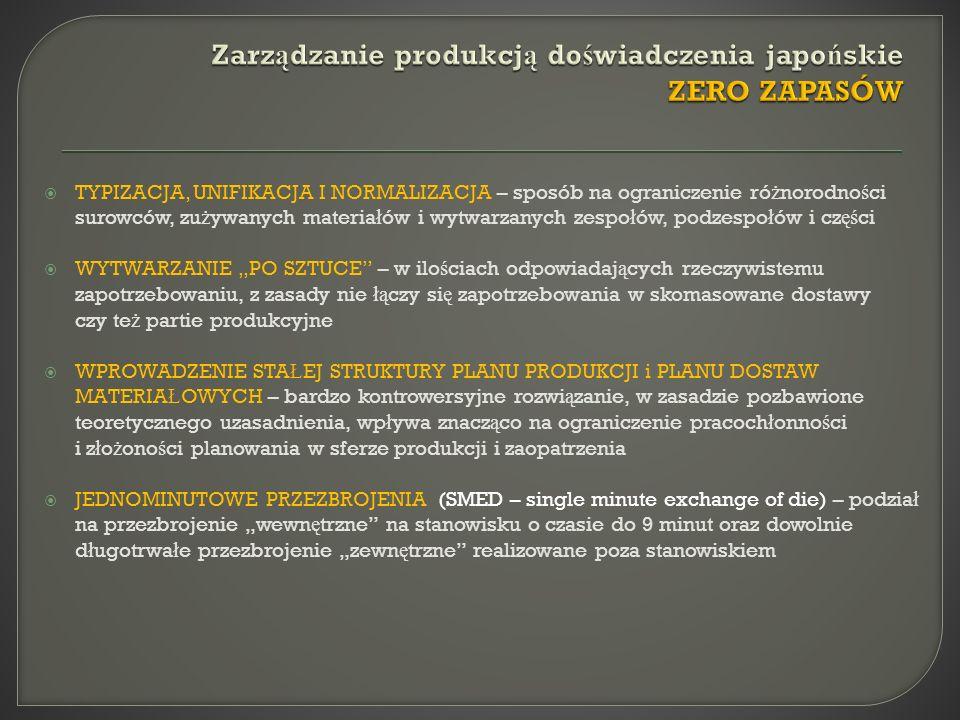 Zarządzanie produkcją doświadczenia japońskie ZERO ZAPASÓW