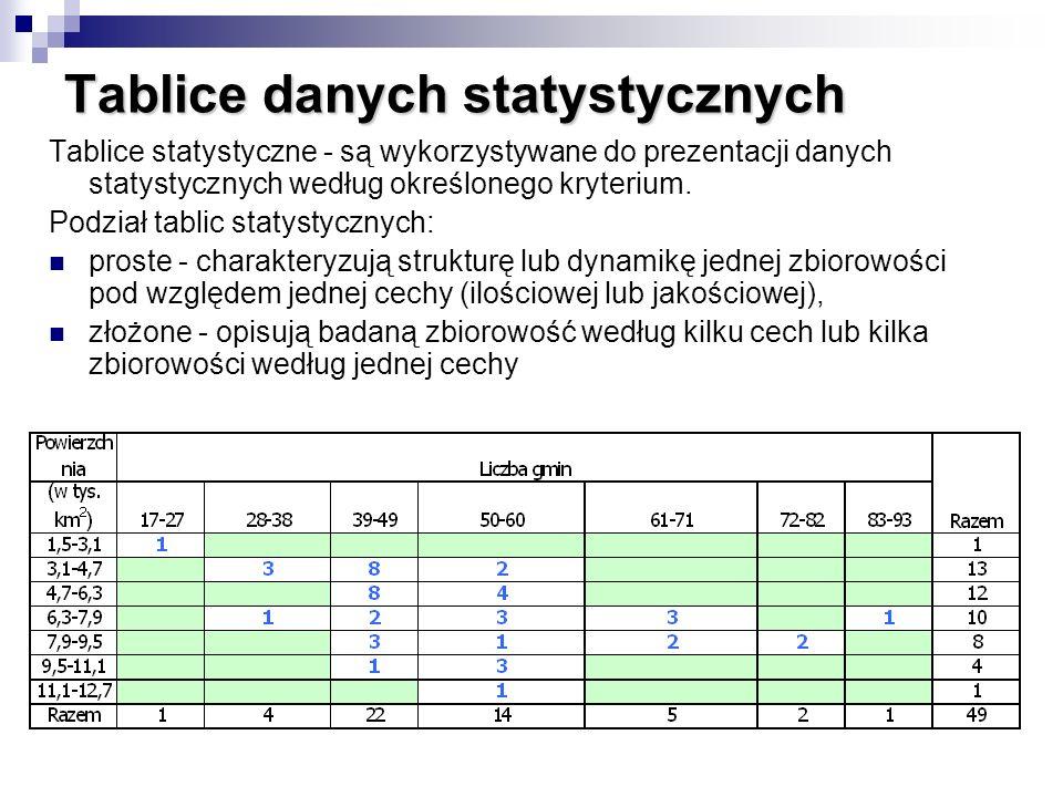 Tablice danych statystycznych