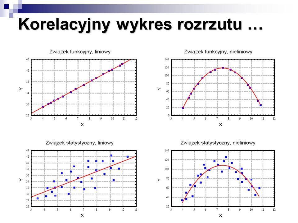 Korelacyjny wykres rozrzutu …