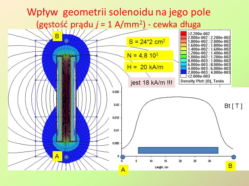Wpływ geometrii solenoidu na jego pole (gęstość prądu j = 1 A/mm2) - cewka długa