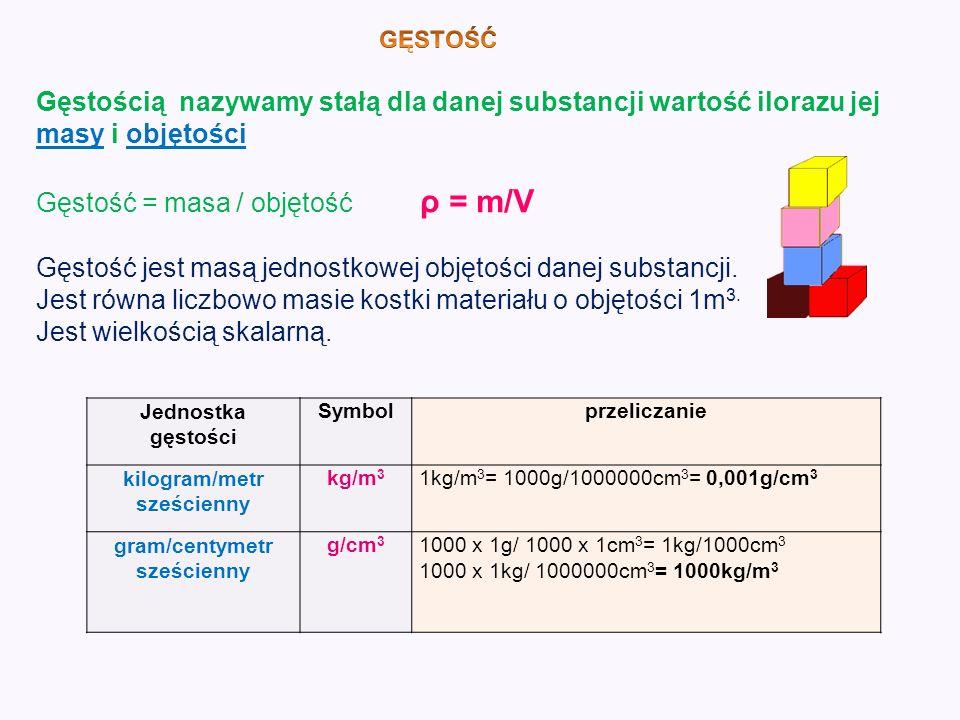 kilogram/metr sześcienny gram/centymetr sześcienny