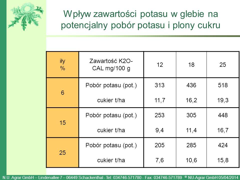Wpływ zawartości potasu w glebie na potencjalny pobór potasu i plony cukru