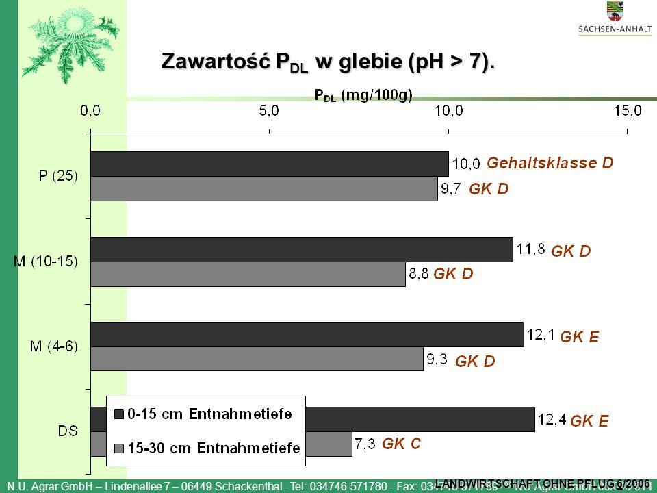 Zawartość PDL w glebie (pH > 7).