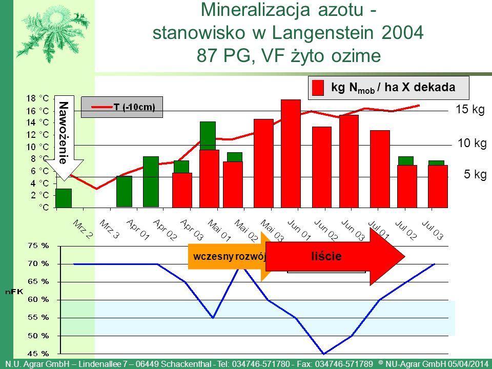 Mineralizacja azotu - stanowisko w Langenstein 2004 87 PG, VF żyto ozime