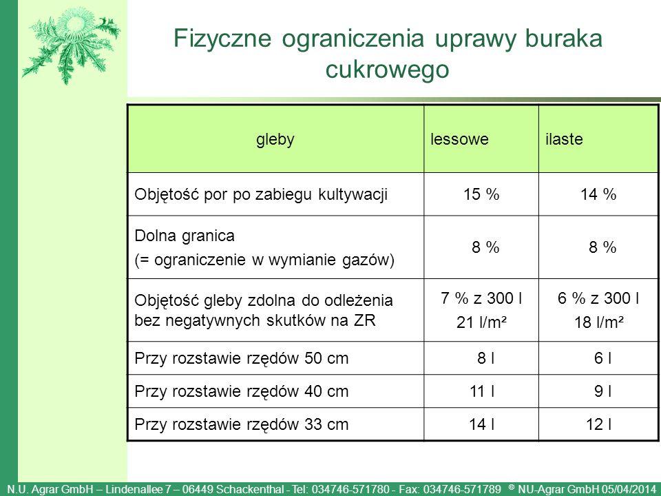 Fizyczne ograniczenia uprawy buraka cukrowego