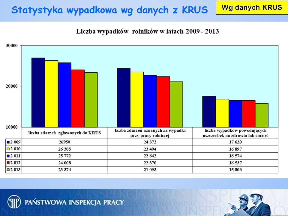 Statystyka wypadkowa wg danych z KRUS