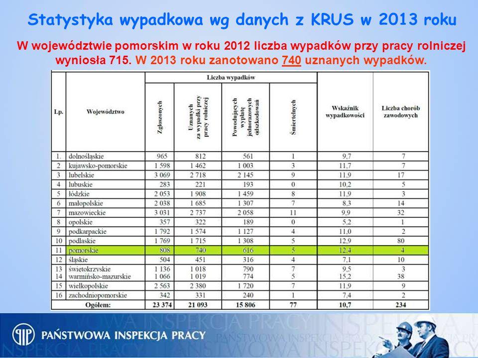 Statystyka wypadkowa wg danych z KRUS w 2013 roku