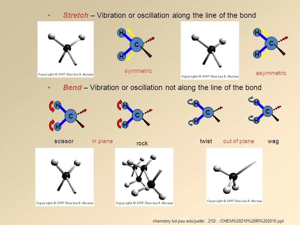 Stretch – Vibration or oscillation along the line of the bond