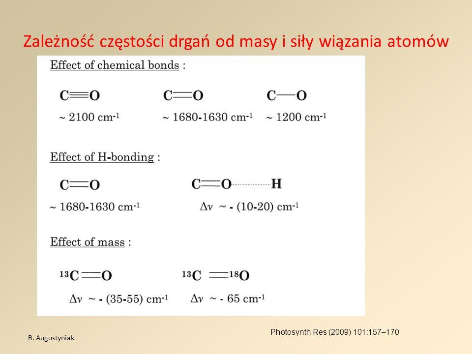 Zależność częstości drgań od masy i siły wiązania atomów