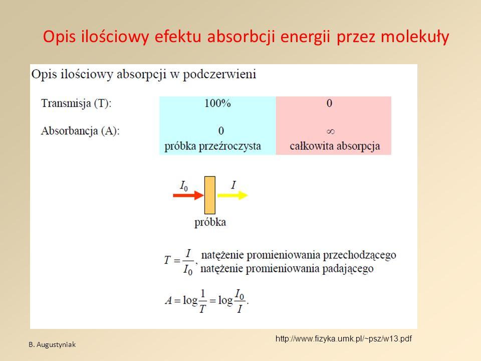 Opis ilościowy efektu absorbcji energii przez molekuły