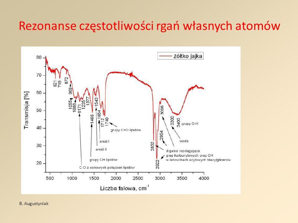 Rezonanse częstotliwości rgań własnych atomów
