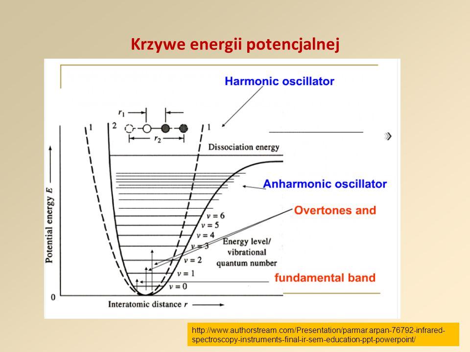 Krzywe energii potencjalnej