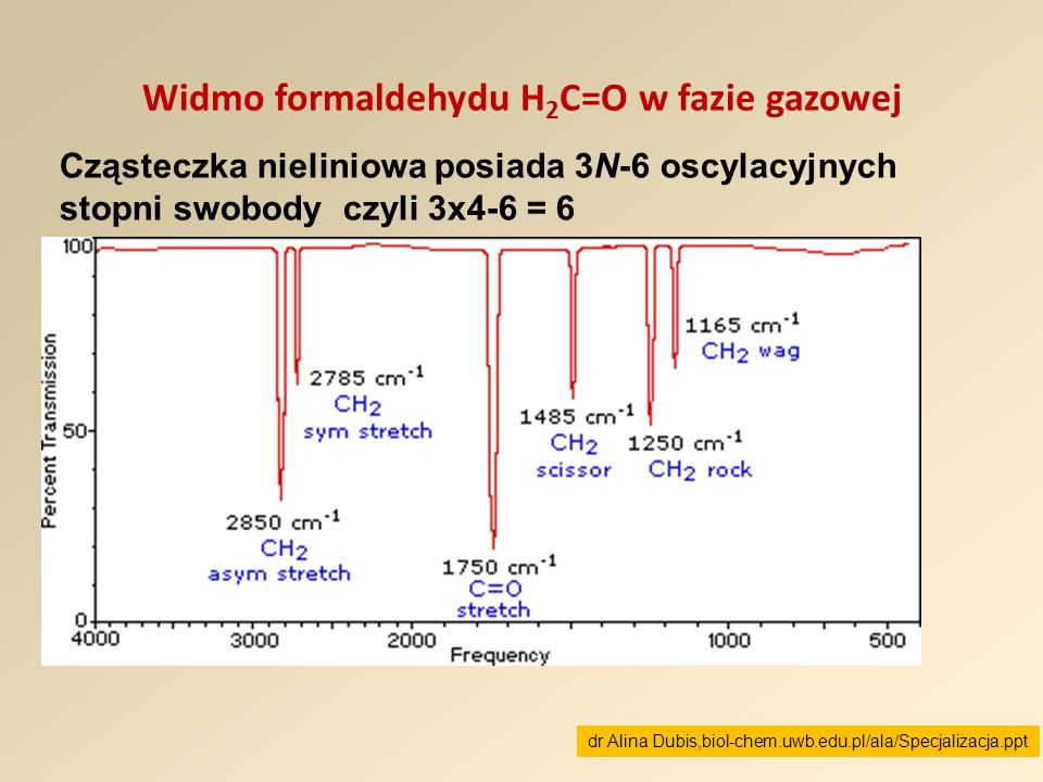 Widmo formaldehydu H2C=O w fazie gazowej