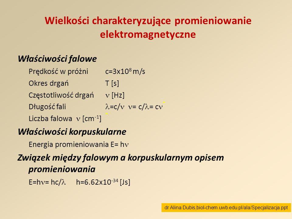 Wielkości charakteryzujące promieniowanie elektromagnetyczne