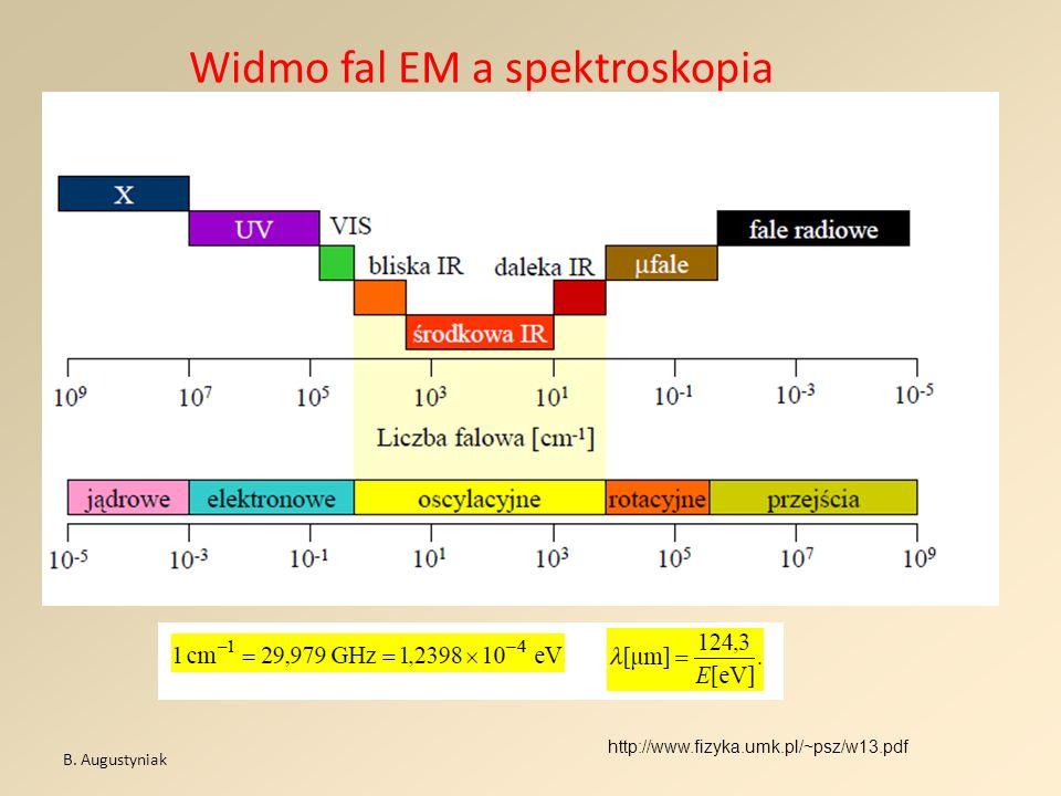 Widmo fal EM a spektroskopia