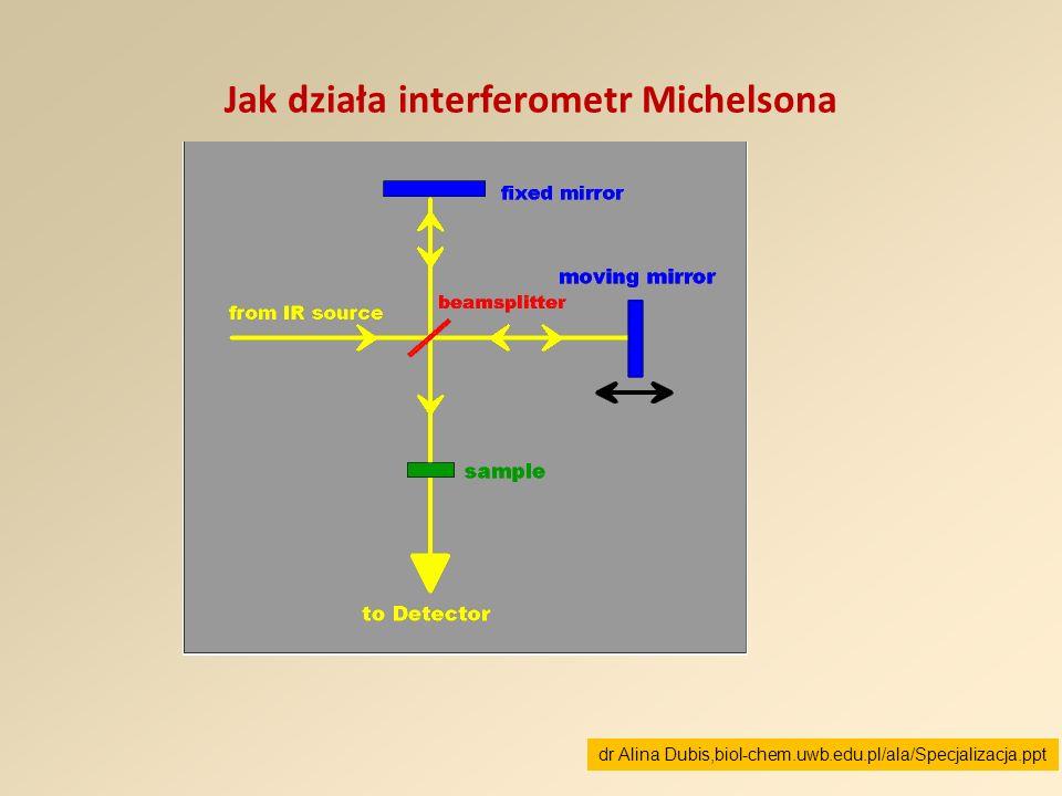 Jak działa interferometr Michelsona