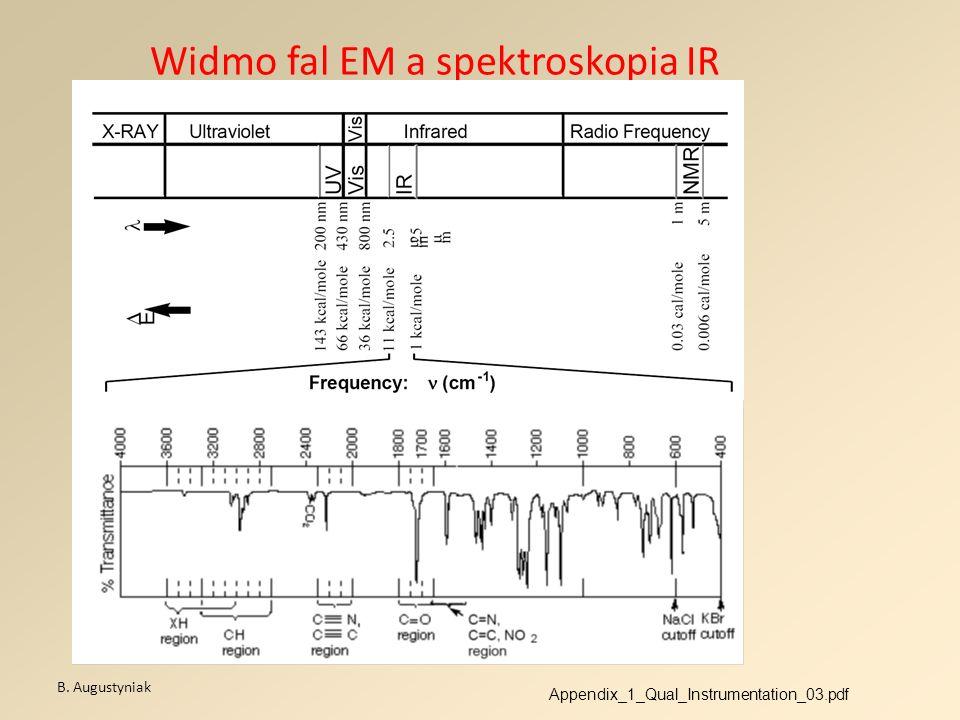 Widmo fal EM a spektroskopia IR
