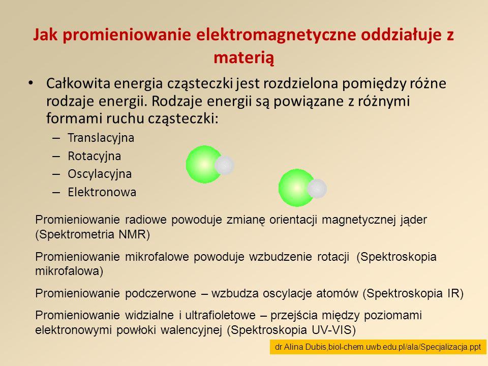 Jak promieniowanie elektromagnetyczne oddziałuje z materią