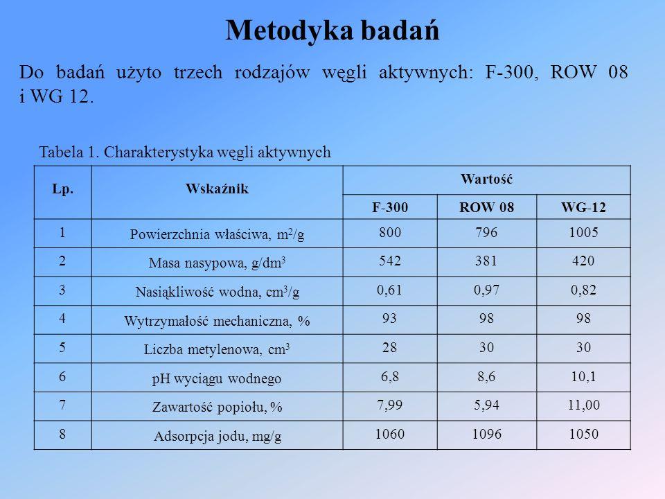 Metodyka badań Do badań użyto trzech rodzajów węgli aktywnych: F-300, ROW 08 i WG 12.