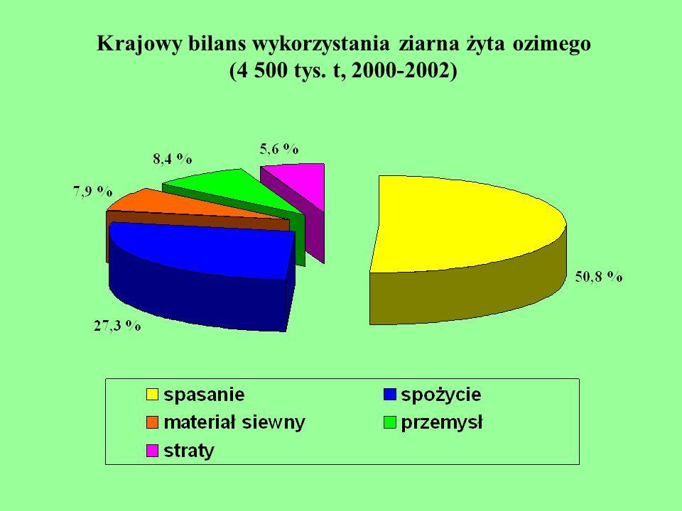 Krajowy bilans wykorzystania ziarna żyta ozimego (4 500 tys