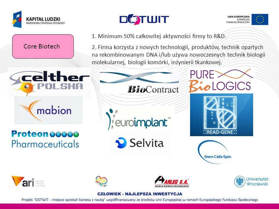 Core Biotech 1. Minimum 50% całkowitej aktywności firmy to R&D.
