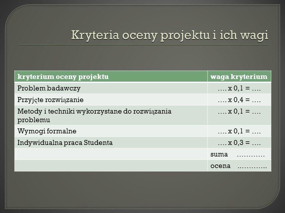 Kryteria oceny projektu i ich wagi
