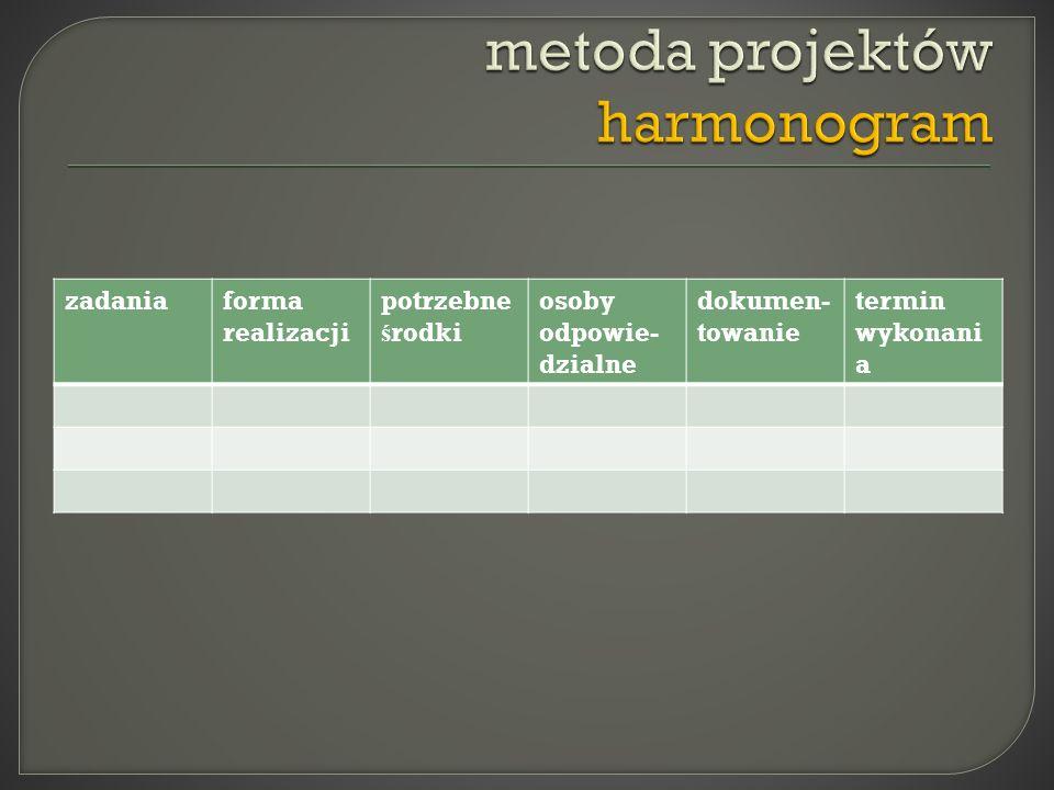metoda projektów harmonogram