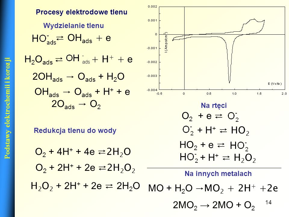 Podstawy elektrochemii i korozji