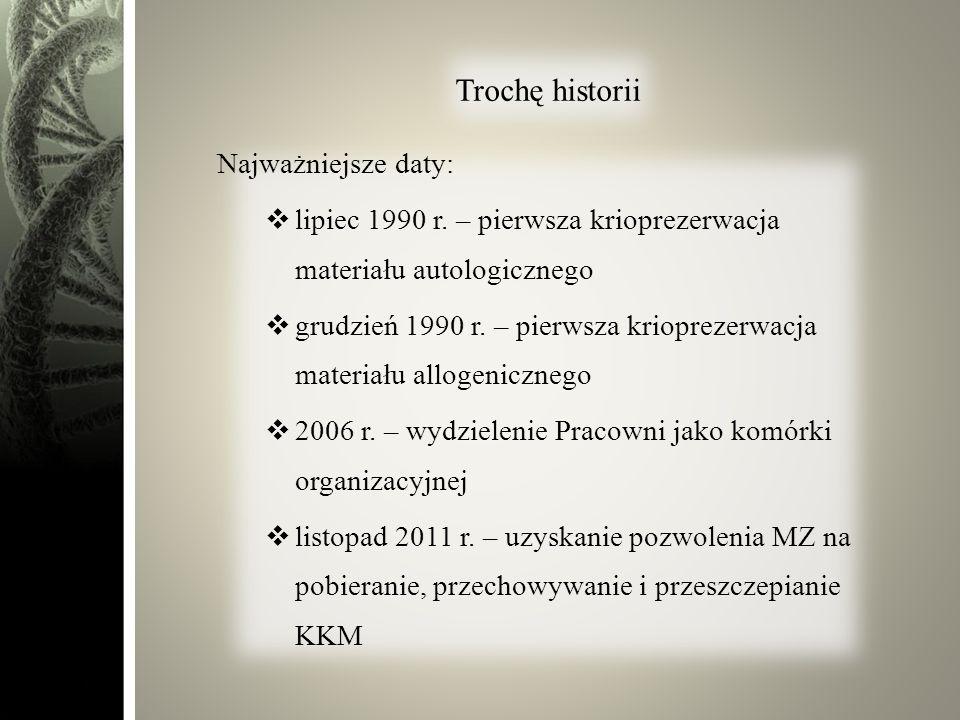 Trochę historii Najważniejsze daty: