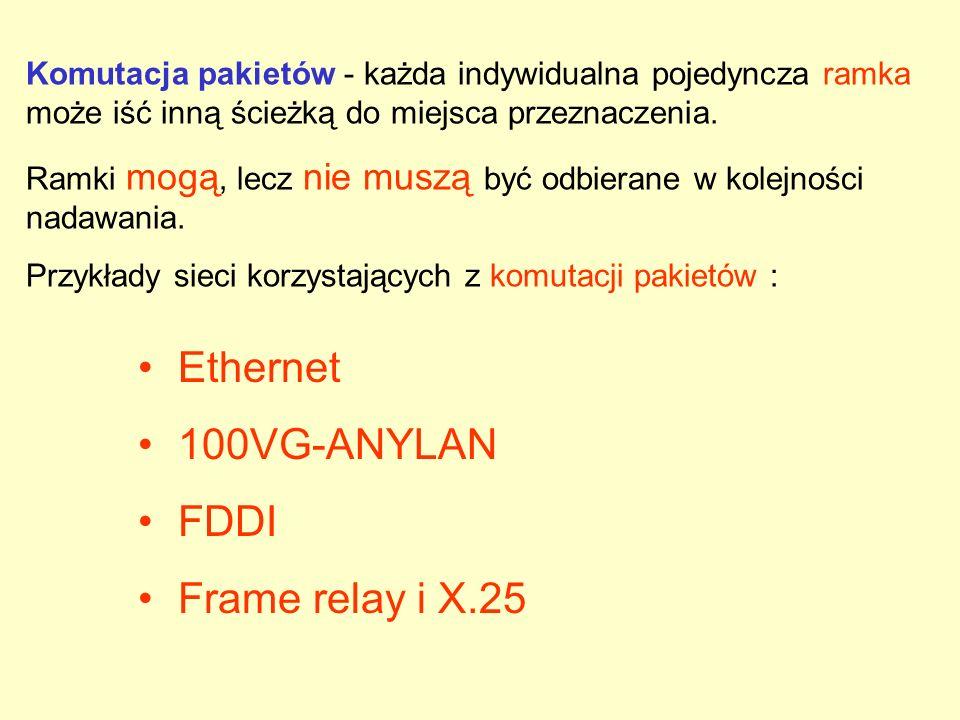Ethernet 100VG-ANYLAN FDDI Frame relay i X.25