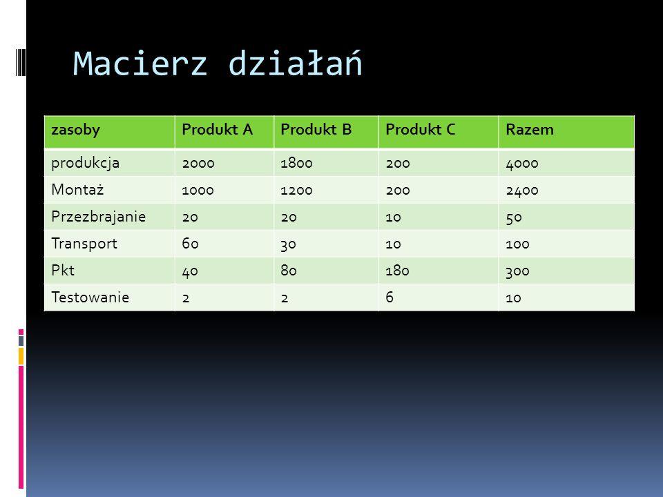 Macierz działań zasoby Produkt A Produkt B Produkt C Razem produkcja