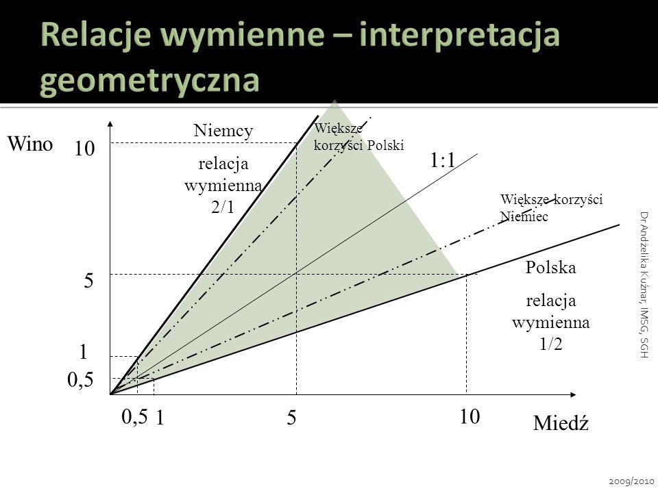 Relacje wymienne – interpretacja geometryczna