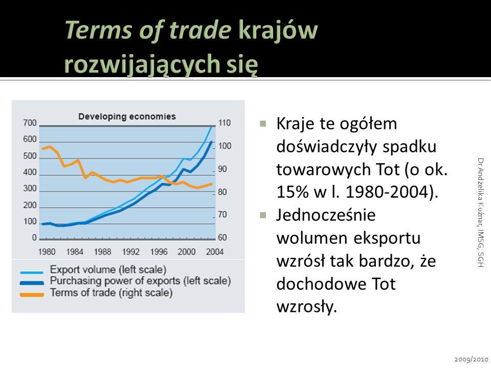 Terms of trade krajów rozwijających się