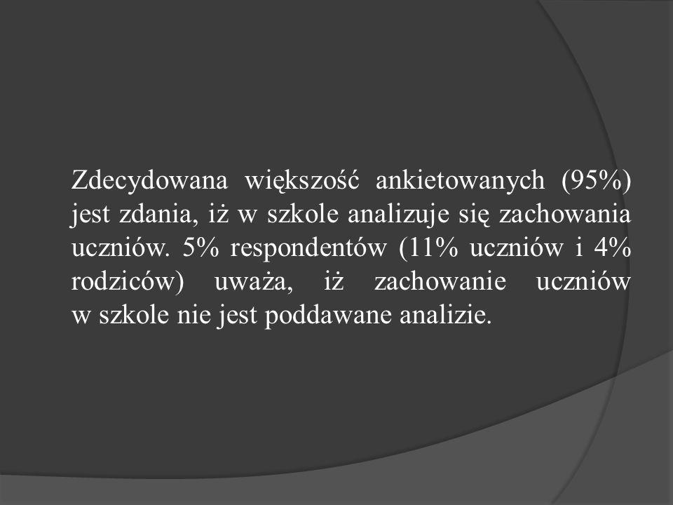 Zdecydowana większość ankietowanych (95%) jest zdania, iż w szkole analizuje się zachowania uczniów.