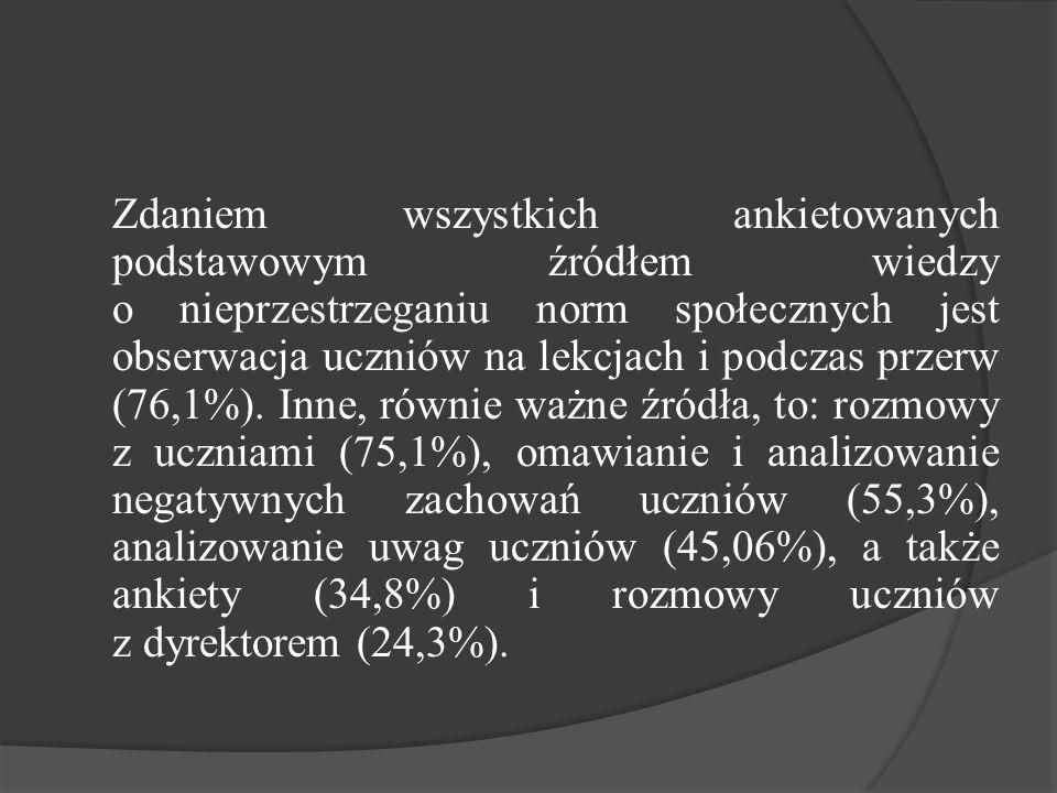 Zdaniem wszystkich ankietowanych podstawowym źródłem wiedzy o nieprzestrzeganiu norm społecznych jest obserwacja uczniów na lekcjach i podczas przerw (76,1%).