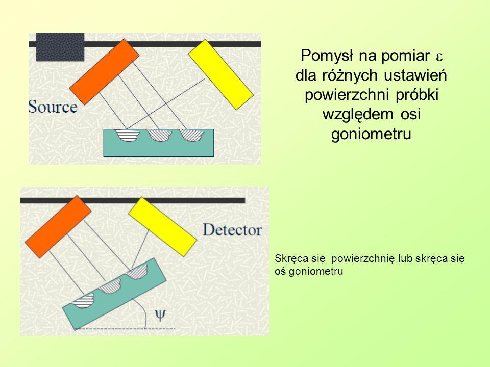 Pomysł na pomiar e dla różnych ustawień powierzchni próbki względem osi goniometru