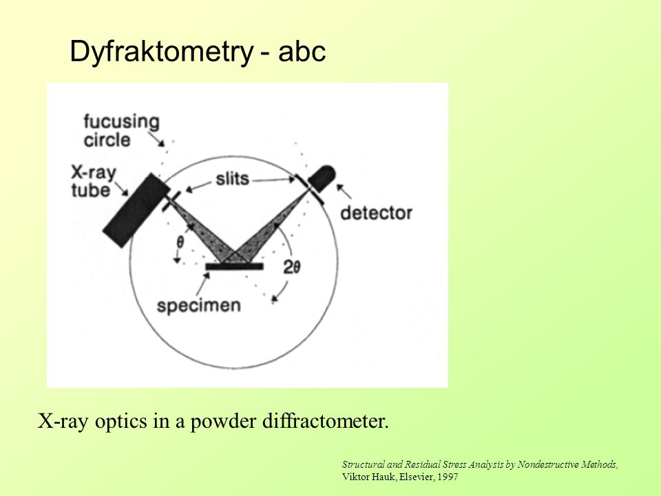 Dyfraktometry - abc X-ray optics in a powder diffractometer.