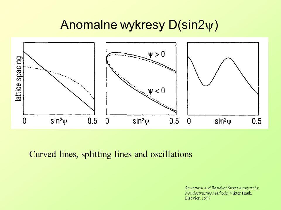 Anomalne wykresy D(sin2y)