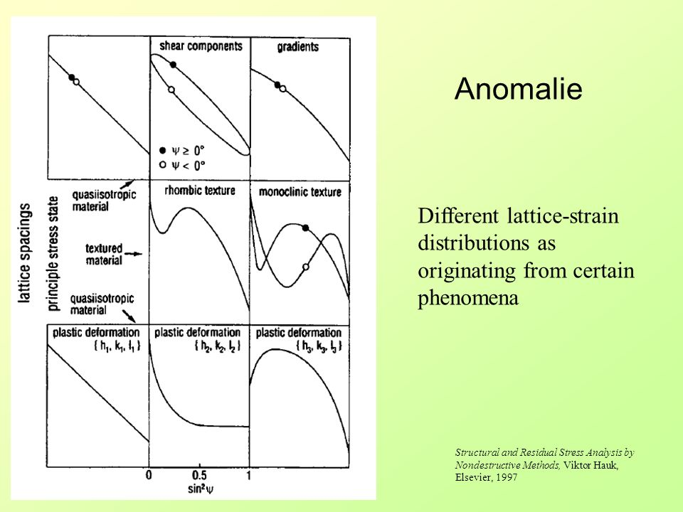 Anomalie Different lattice-strain distributions as originating from certain phenomena.