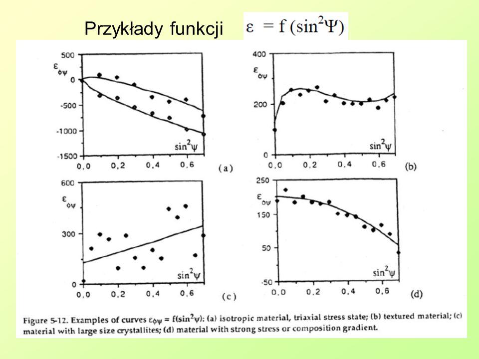 Przykłady funkcji