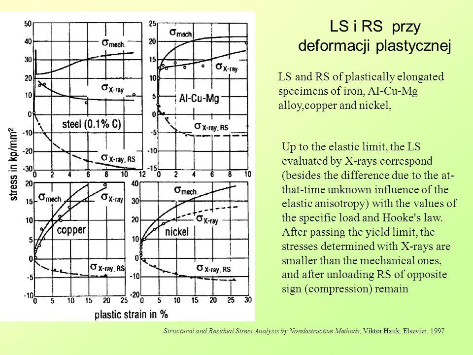 LS i RS przy deformacji plastycznej