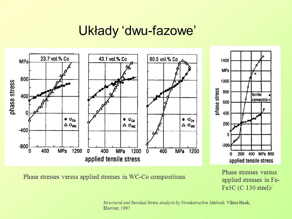 Układy 'dwu-fazowe' Phase stresses versus
