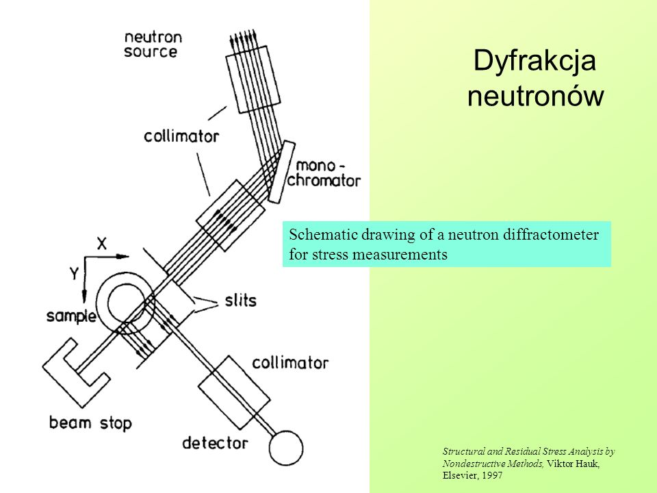 Dyfrakcja neutronów Schematic drawing of a neutron diffractometer for stress measurements.
