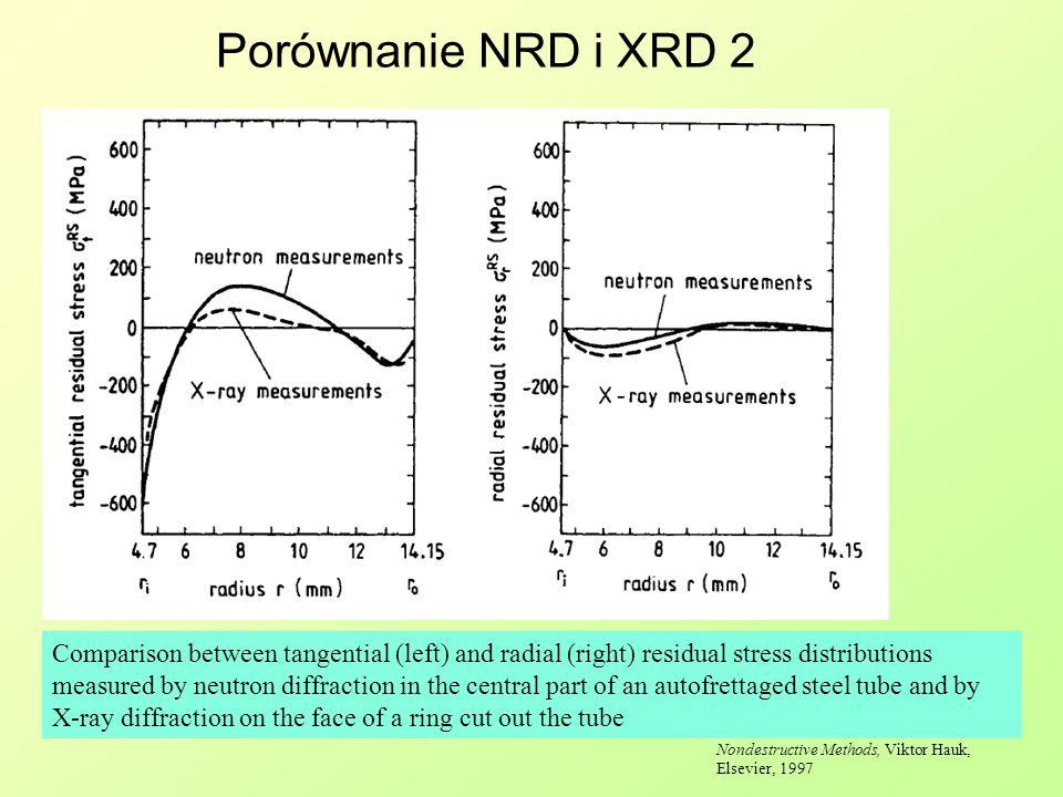 Porównanie NRD i XRD 2