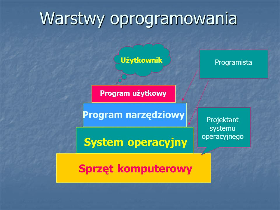 Warstwy oprogramowania