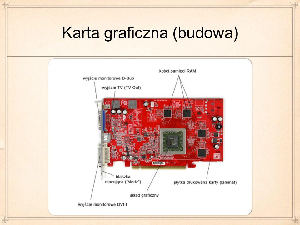 Karta graficzna (budowa)