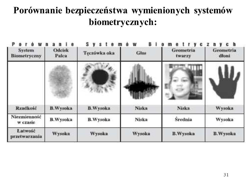 Porównanie bezpieczeństwa wymienionych systemów biometrycznych: