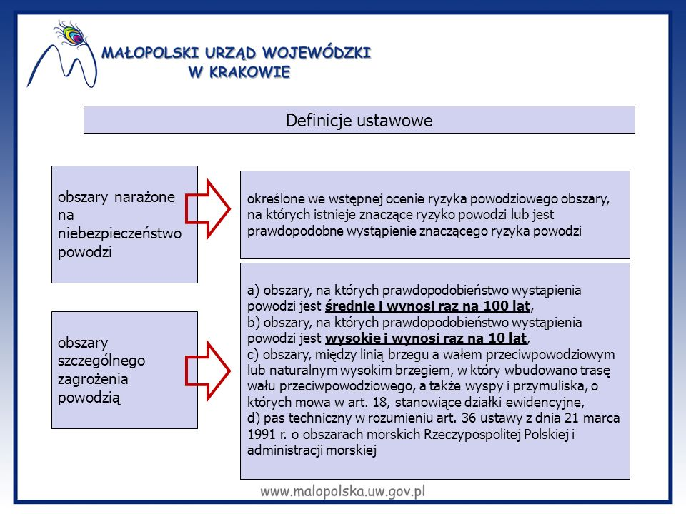 Definicje ustawowe obszary narażone na niebezpieczeństwo powodzi